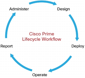 Cisco Prime Infrastructure (PI) — Grumpy Networkers Journal 0 0 7